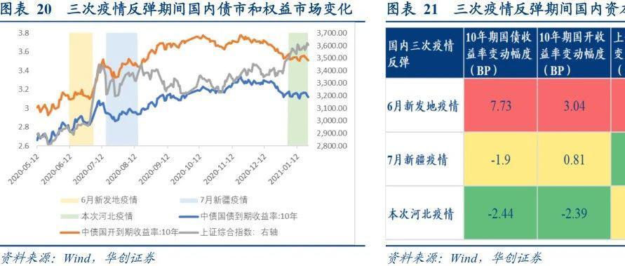 国内疫情对经济及债市影响几何?——利率周报【华创固收丨周冠南团队】