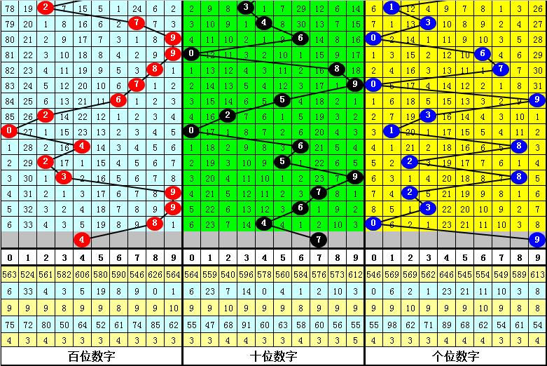 024期杨光排列三预测奖号:直选5码复式参考