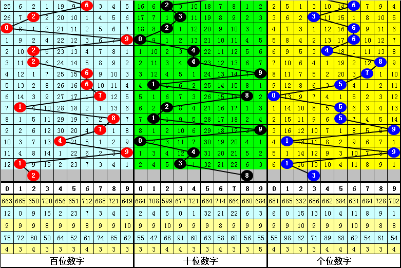 024期杨光福彩3D预测奖号:双胆参考
