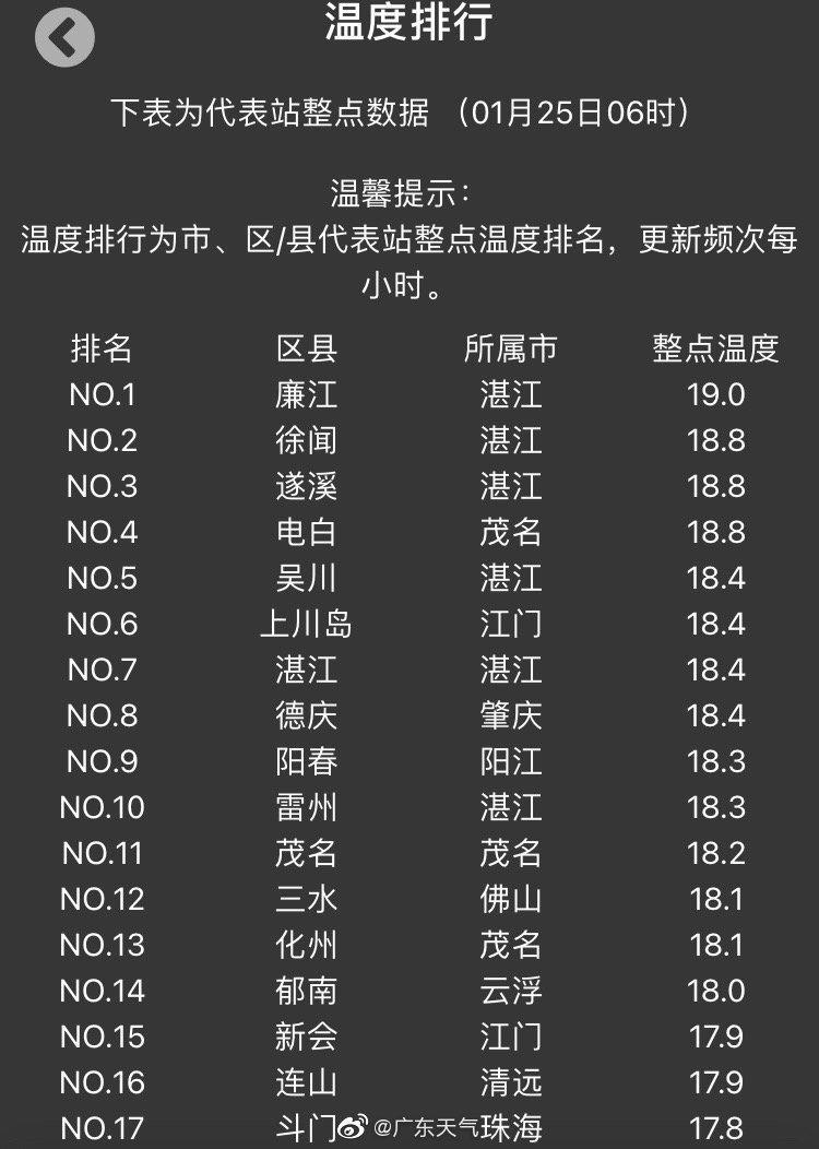 #早安# 今天1月25日,早晨6时气温普遍都有十几摄氏度,预计今天粤西市县有分散小雨,其余市县多云到晴
