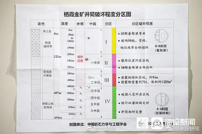 山东栖霞金矿事故:救援专家解释24日井筒突然贯通图片