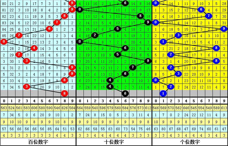 025期陆毅排列三预测奖号:独胆参考