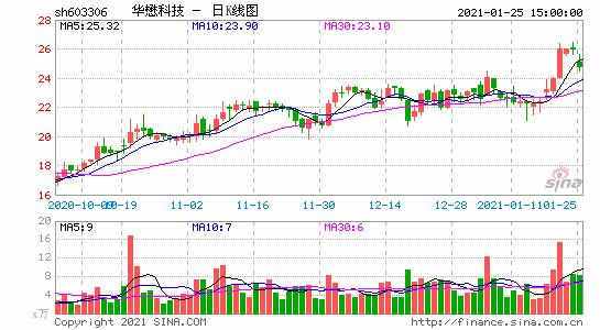华懋科技2.5亿流向控股股东关联方被上交所接连问询