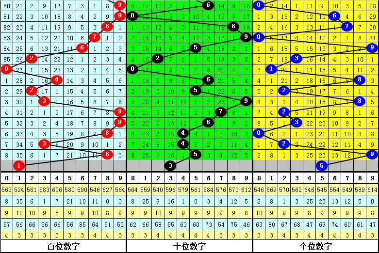 026期成毅排列三预测奖号:精选一注分析