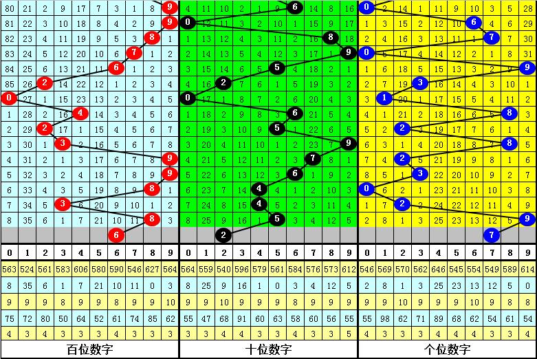 026期程三亮排列三预测奖号:012路分析