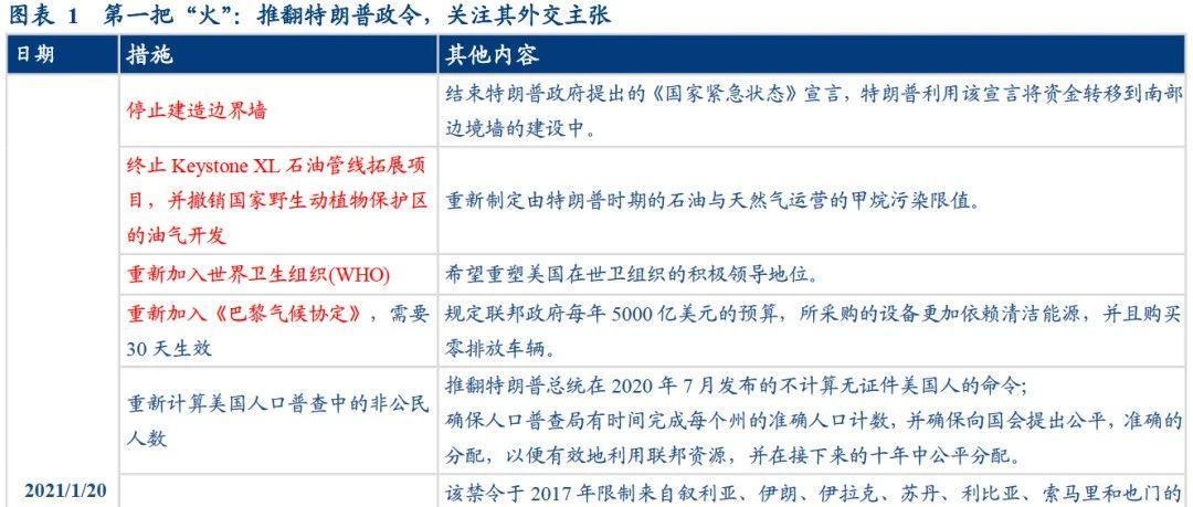 ——1月海外月度观察【华创固收|周冠南团队】