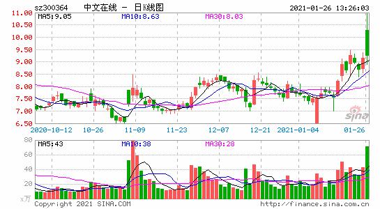 中文在线业绩预盈 非经常性损益达9000万