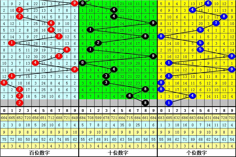 027期沧海福彩3D预测奖号:组选5码参考