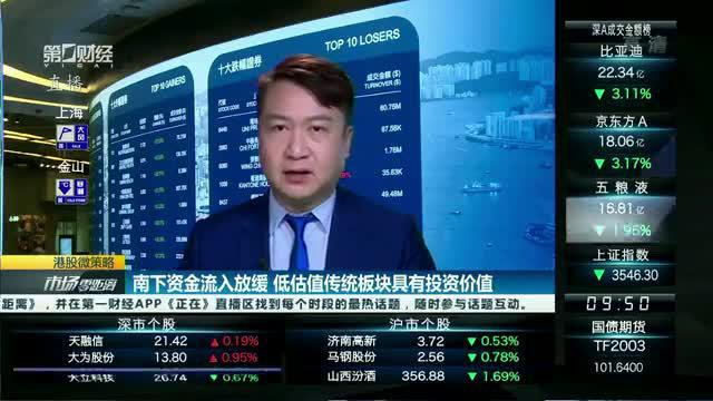 黄德几:南下资金流入放缓 低估值传统板块具有投资价值|港股微策略