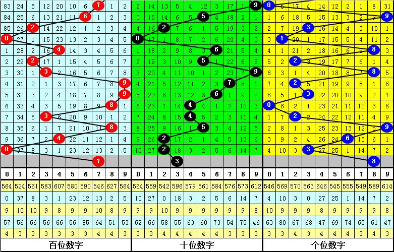 028期陆毅排列三预测奖号:独胆参考