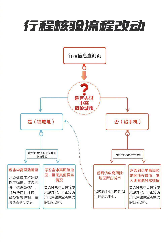 """重要调整!北京""""健康宝""""进返京行程核验有了新变化"""
