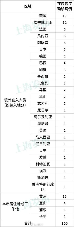 上海14日新增1例境外输入确诊病例图片