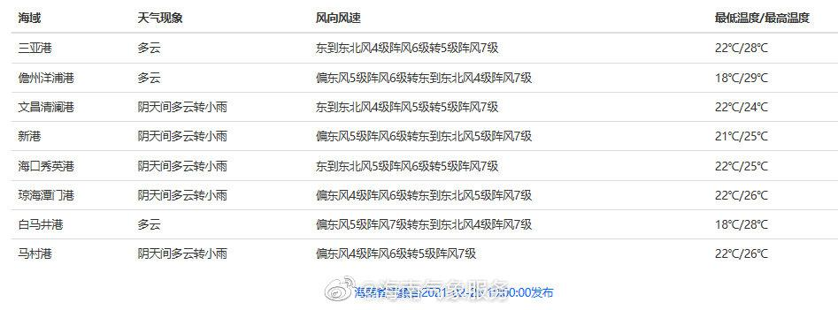 02月26日17时海南省岛礁、渔场、港口天气预报