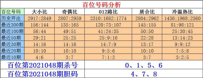 048期刘一刀排列三预测奖号:绝杀号码参考