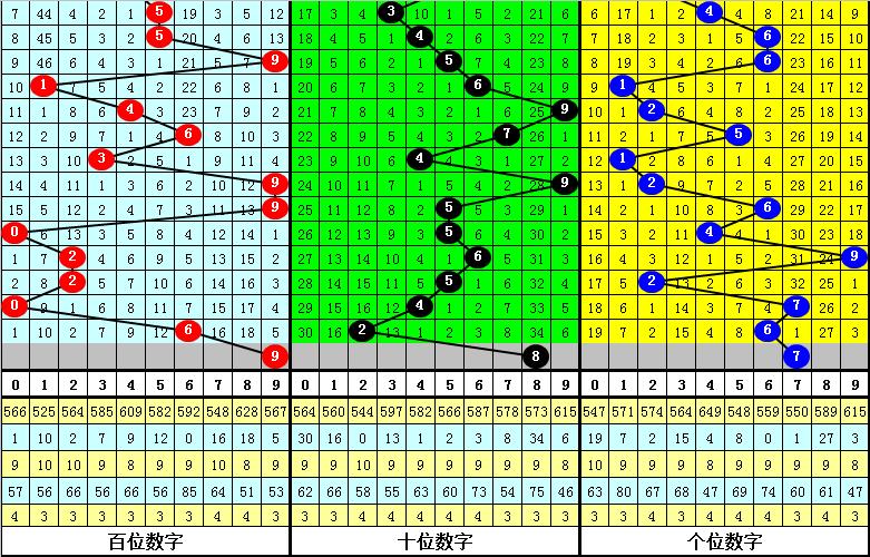 048期花荣排列三预测奖号:直选3*3*3参考