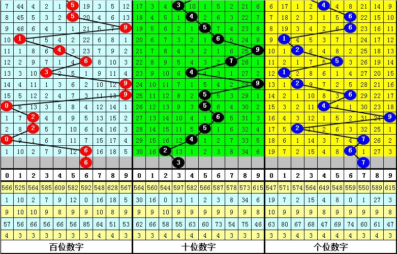 048期姜山排列三预测奖号:6码组六推荐