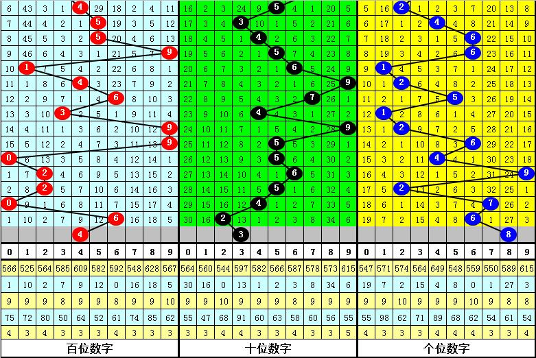 048期李太阳排列三预测奖号:单注号码推荐