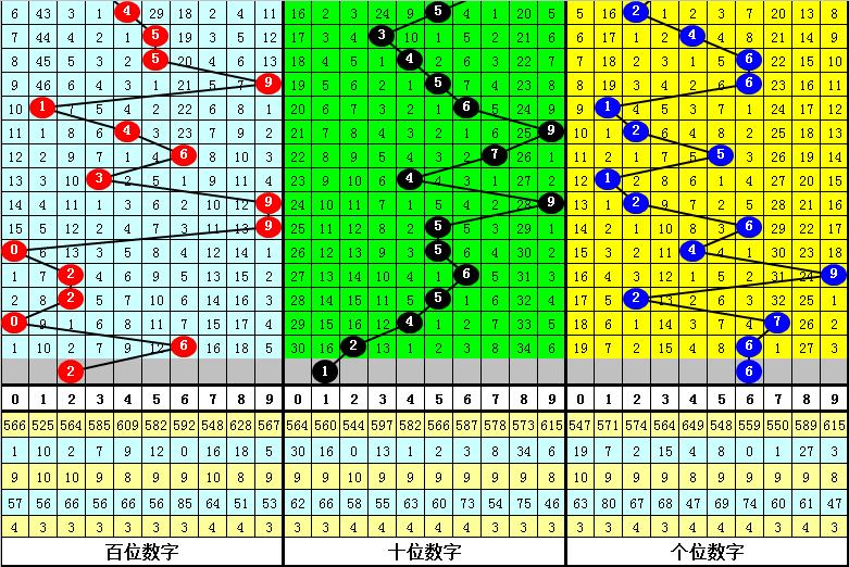 048期金心排列三预测奖号:直选参考