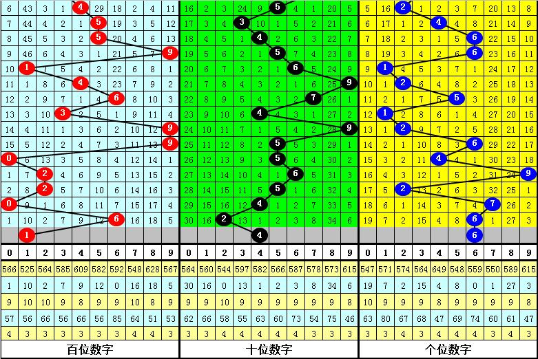 048期江华排列三预测奖号:胆码参考