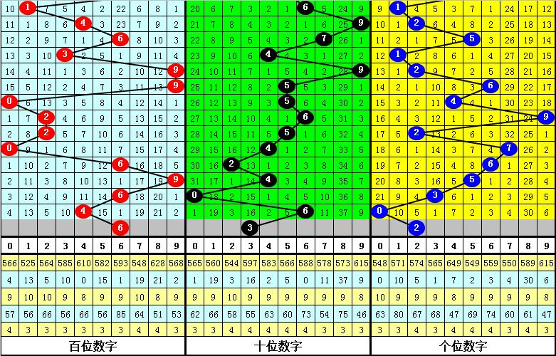 051期财迷排列三预测奖号:定位直选参考