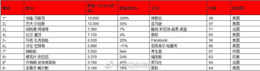 2021胡润全球富豪榜:中国上榜富豪比美国多362位
