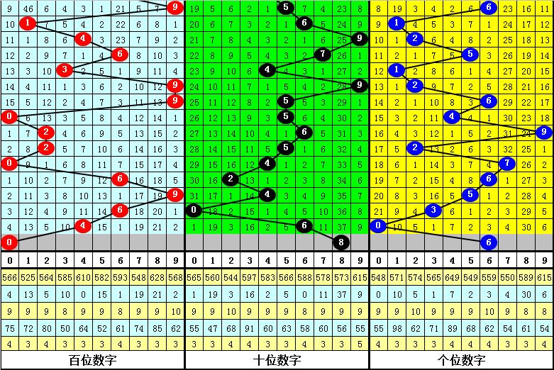 051期万人王排列三预测奖号:定位直选参考