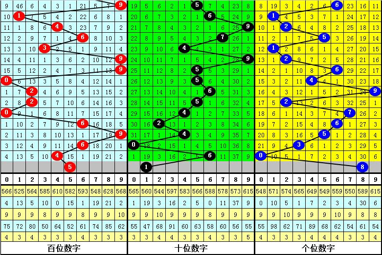 051期龙九排列三预测奖号:定位杀号