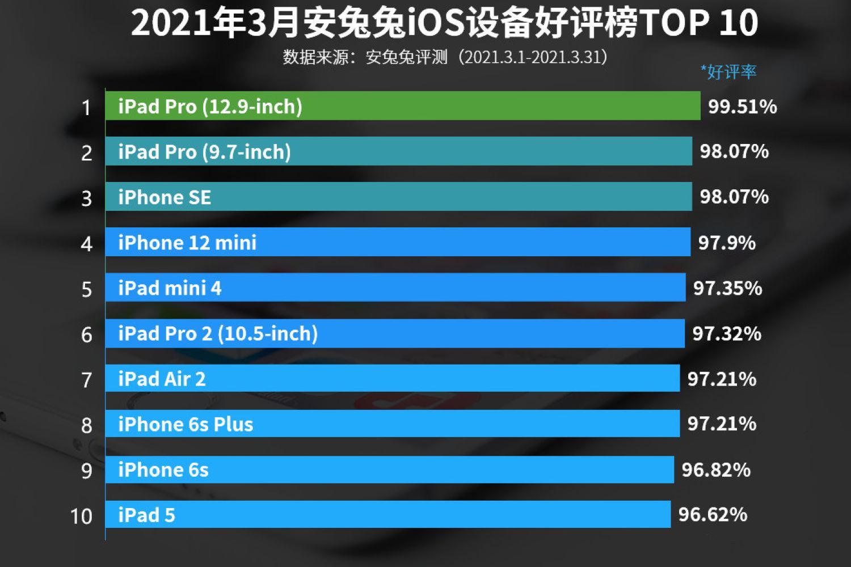iOS设备好评榜:iPhone SE第三,最大黑马诞生