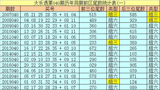 040期冰丫头大乐透预测奖号:前区双胆推荐