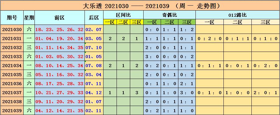 040期李长生大乐透预测奖号:缩水大复式15+5参考