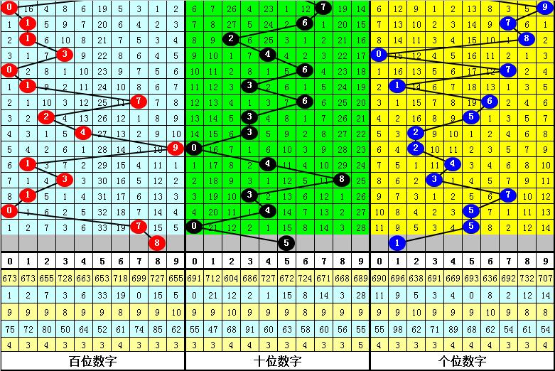 093期夏姐福彩3D预测奖号:历史同期看号