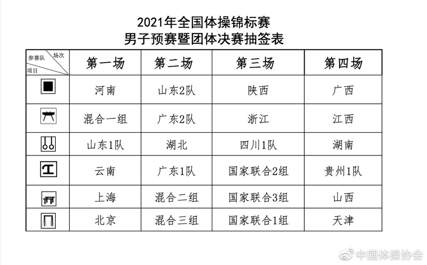 2021年全国体操锦标赛暨奥运选拔赛抽签举行