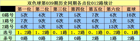 039期李白石双色球预测奖号:历史同期分析