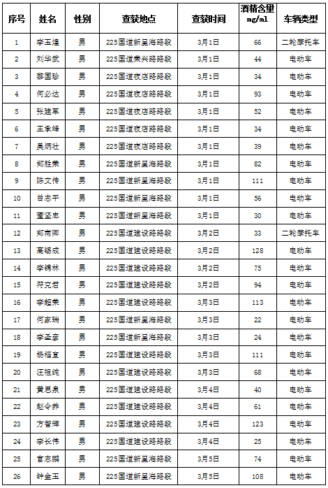 儋州交警曝光3月份酒驾醉驾人员名单!有你认识的吗?