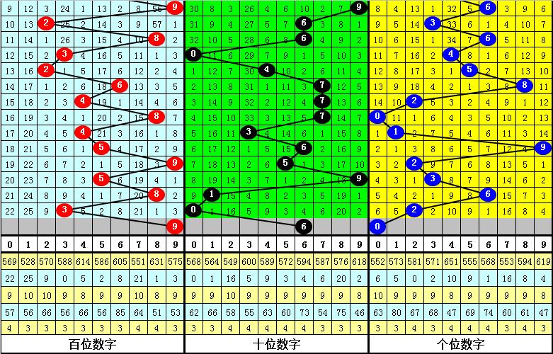 099期花荣排列三预测奖号:六码组六参考
