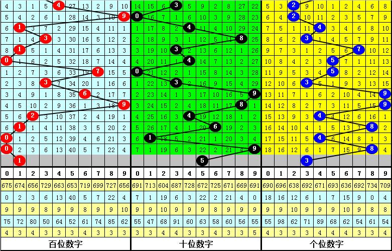 100期花荣福彩3D预测奖号:复式六码组六参考