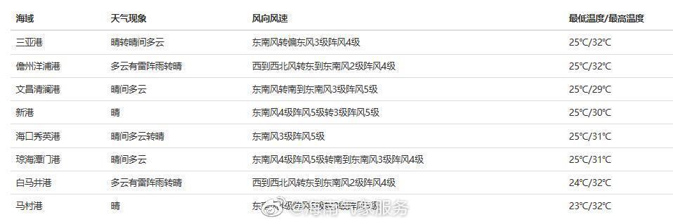 04月21日08时海南省岛礁、渔场、港口天气预报