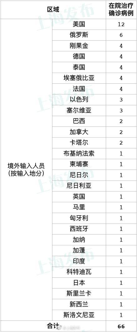 4月24日上海新增9例境外输入病例