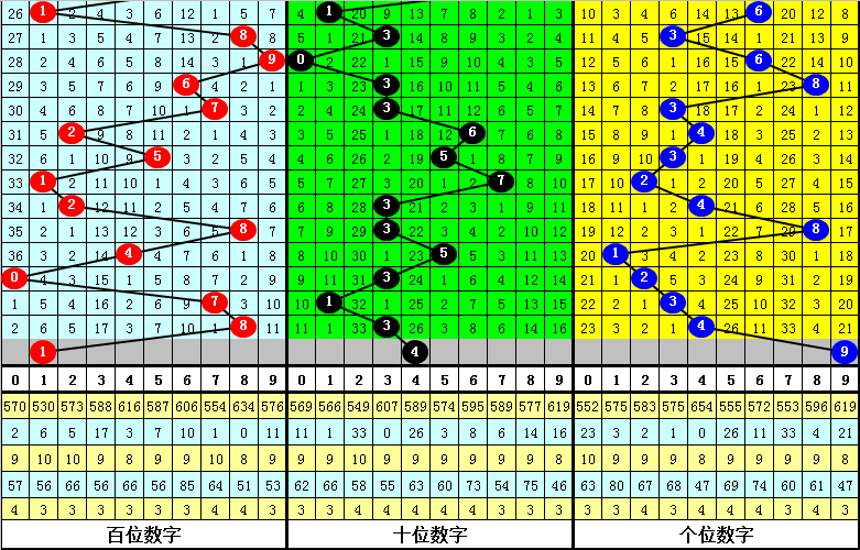116期江川排列三预测奖号:百位十位个位推荐