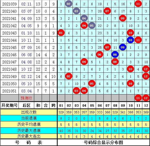 052期船长大乐透预测奖号:历史同期分析