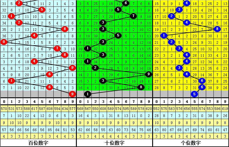 121期四叔排列三预测奖号:直选686分析