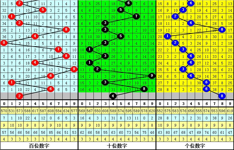 121期陆毅排列三预测奖号:定位最大遗漏