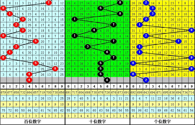 121期钟玄福彩3D预测奖号:类型分析