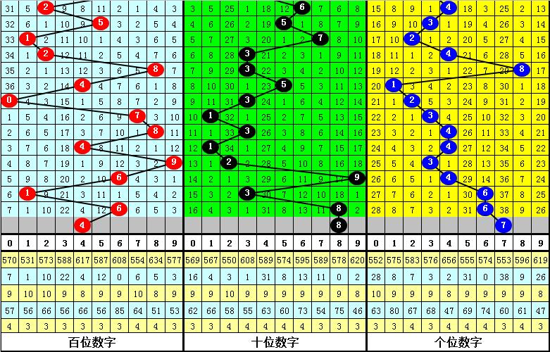 121期江川排列三预测奖号:百十个位定胆