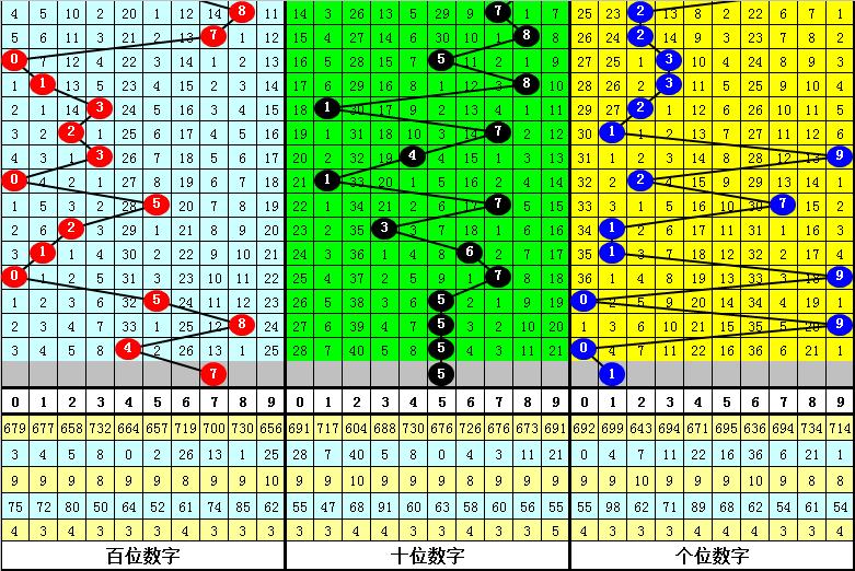 121期易顶天福彩3D预测奖号:直选形态参考