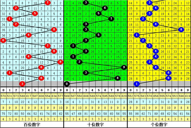 121期司马千排列三预测奖号:和值012路