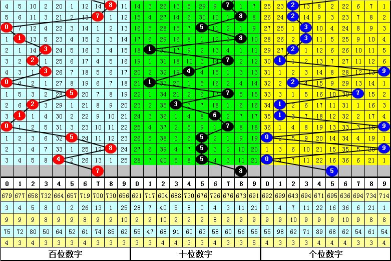 121期亦枫福彩3D预测奖号:码0-9出现频次
