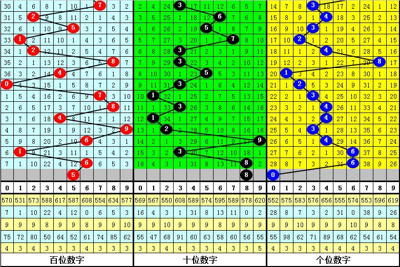 121期明皇排列三预测奖号:大小形态判断