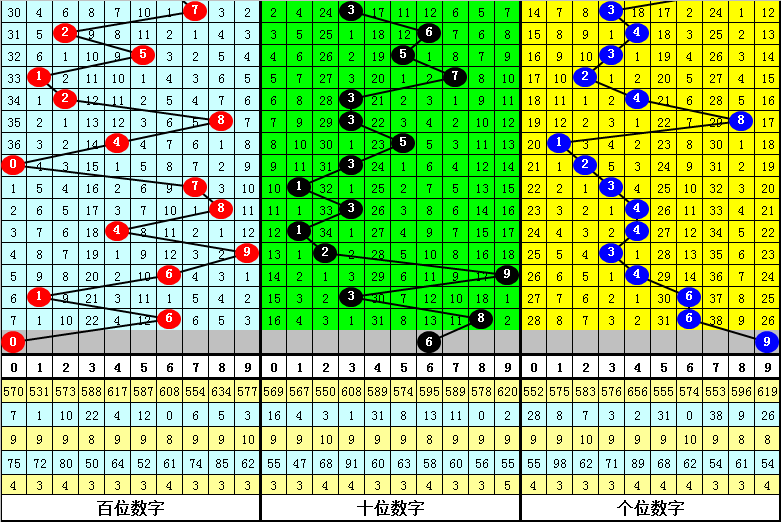 121期易顶天排列三预测奖号:6码组六推荐