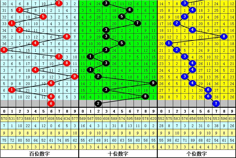 121期亦枫排列三预测奖号:定位杀码参考